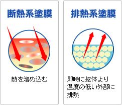 断熱系塗料と排熱系塗料